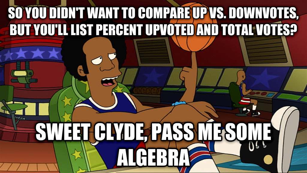 globetrotters so you didn t want to compare up vs. downvotes, but you ll list percent upvoted and total votes? sweet clyde, pass me some algebra , made with livememe meme maker